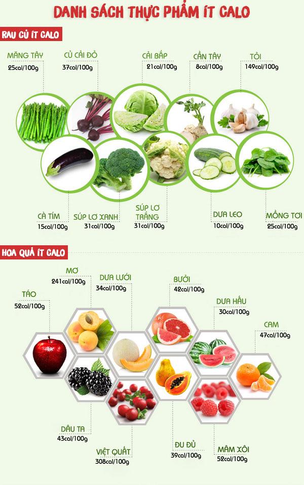 Danh sách những thực phẩm ít Calo