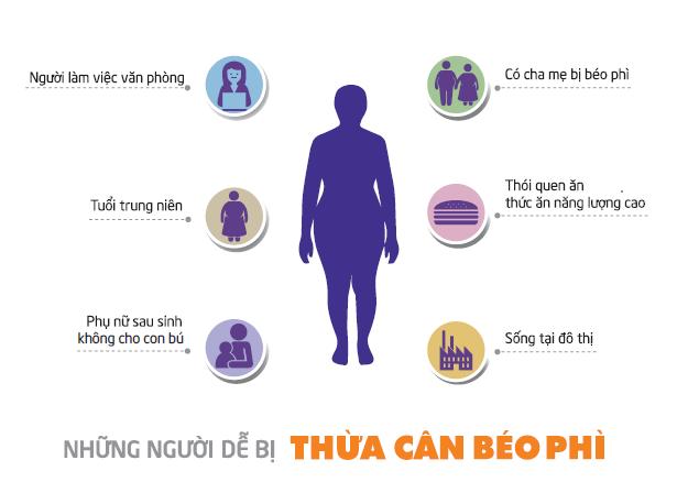 Đối tượng dễ bị thừa cân béo phì